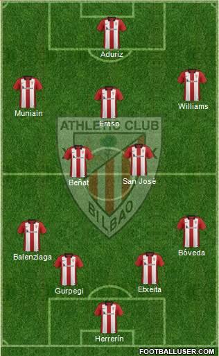 1396759_Athletic_Club Posible alineación del Athletic Club - Jornada 21 - Comunio-Biwenger