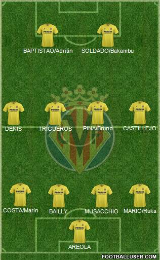 1416541_Villarreal_CF_SAD Posible alineación del Villarreal - Jornada 26 - Comunio-Biwenger