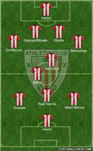 1427164_Athletic_Club Posible alineación del Athletic - Jornada 31 - Comunio-Biwenger