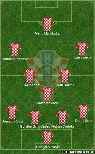 1453179_Croatia Análisis de Croacia - Grupo D - Comunio-Biwenger
