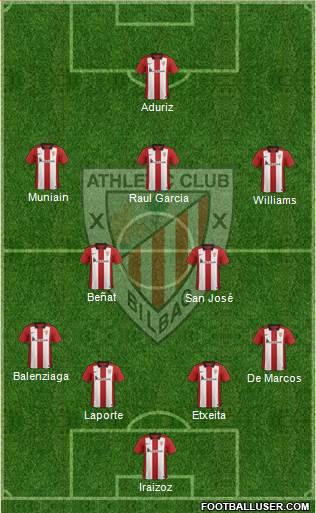 1477655_Athletic_Club Análisis del Athletic - Temporada 2016/2017 - Comunio-Biwenger