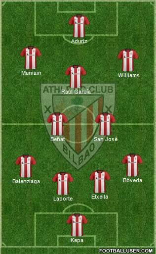 1542699_Athletic_Club Posible alineación del Athletic - Jornada 17 - Comunio-Biwenger
