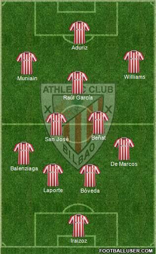 1551290_Athletic_Club Posible alineación del Athletic - Jornada 20 - Comunio-Biwenger