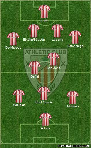 1573201_Athletic_Club Posible alineación del Athletic - Jornada 29 - Comunio-Biwenger