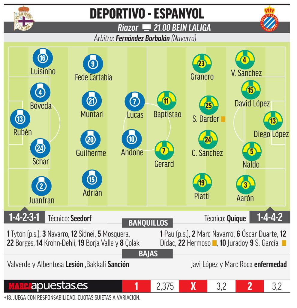 15193388156502 Las posibles alineaciones del Dépor y Espanyol, según la prensa - Comunio-Biwenger
