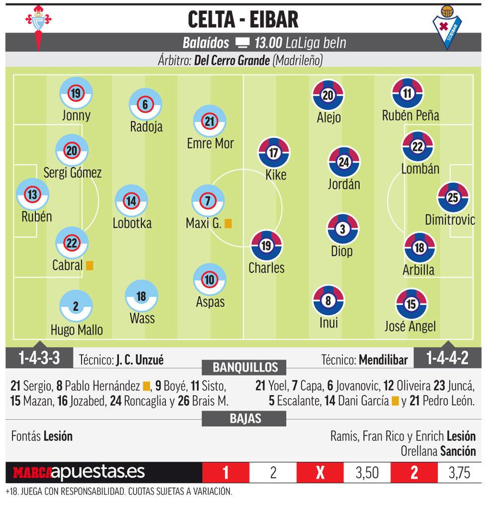 15194082607490 Las posibles alineaciones del Celta - Eibar, según la prensa - Comunio-Biwenger