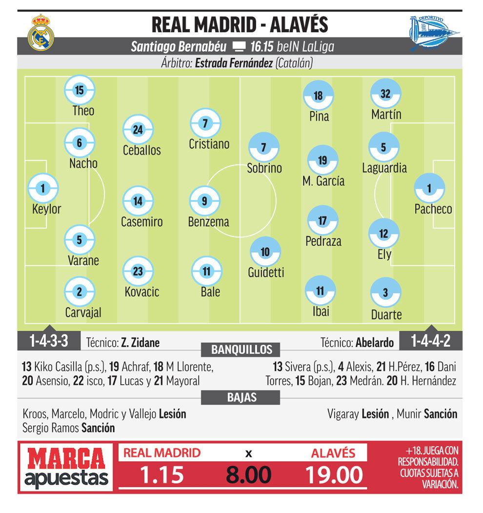 15194187160405 Las posibles alineaciones de Real Madrid y Alavés, según la prensa - Comunio-Biwenger