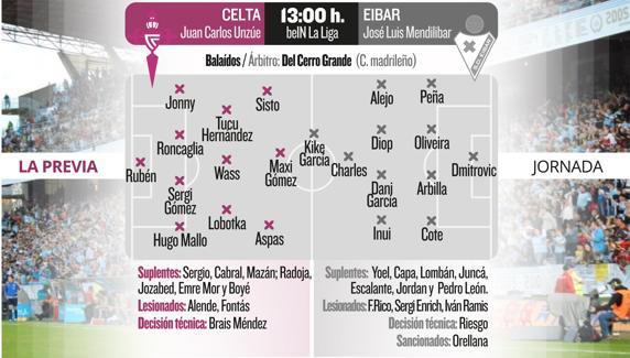 img_rguillamet_20180223-182704_imagenes_md_otras_fuentes_previa-web-celta-eibar-01-k3AC-572x325@MundoDeportivo-Web Las posibles alineaciones del Celta - Eibar, según la prensa - Comunio-Biwenger