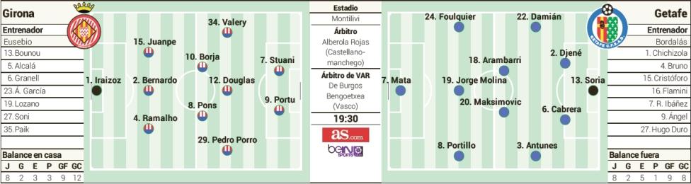 posible-alineacion-girona-getafe-as Las posibles alineaciones de Girona y Getafe, según la prensa - Comunio-Biwenger