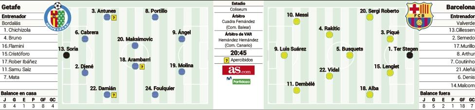 posible-alineacion-getafe-fcbarcelona-as Las posibles alineaciones del Getafe y FC Barcelona, según la prensa - Comunio-Biwenger
