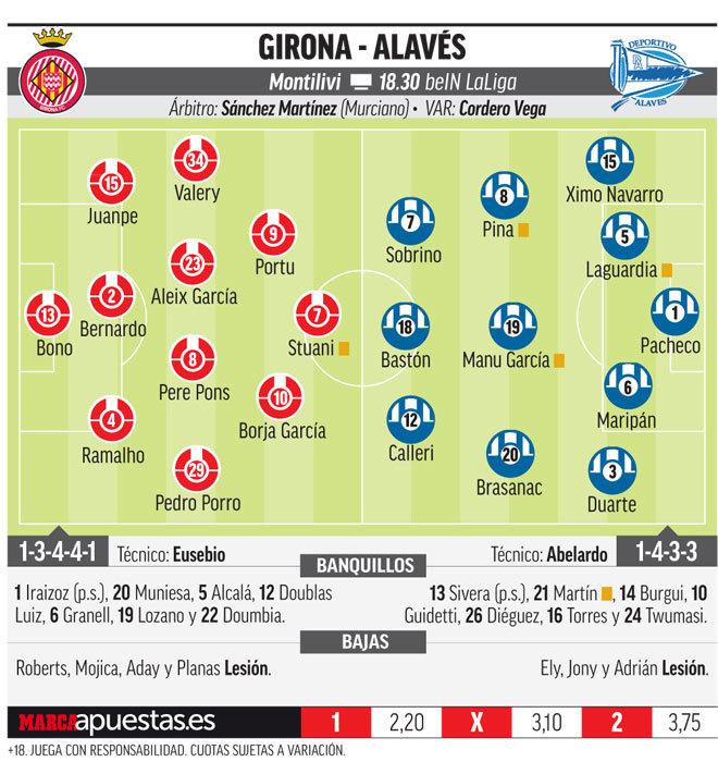 posible-alineacion-girona-alaves-marca Las posibles alineaciones de Girona y Alavés, según la prensa - Comunio-Biwenger